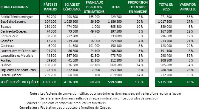 tableau volume FCN PLUS avril 2017