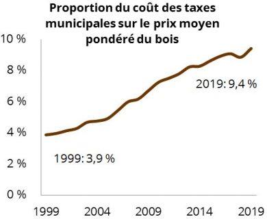 Proportion du cout des taxes municipales sur le prix moyen pondere du bois