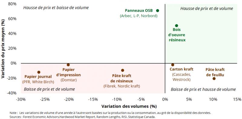 Variation du prix moyen et des volumes des produits forestiers-1